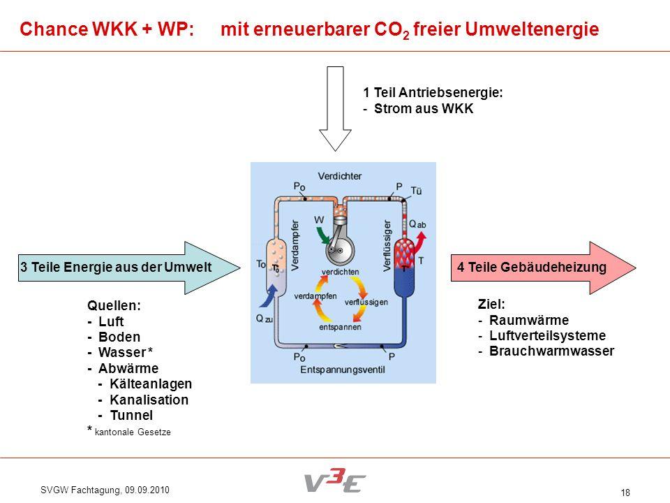 SVGW Fachtagung, 09.09.2010 18 Chance WKK + WP: mit erneuerbarer CO 2 freier Umweltenergie 3 Teile Energie aus der Umwelt Quellen: - Luft - Boden - Wa