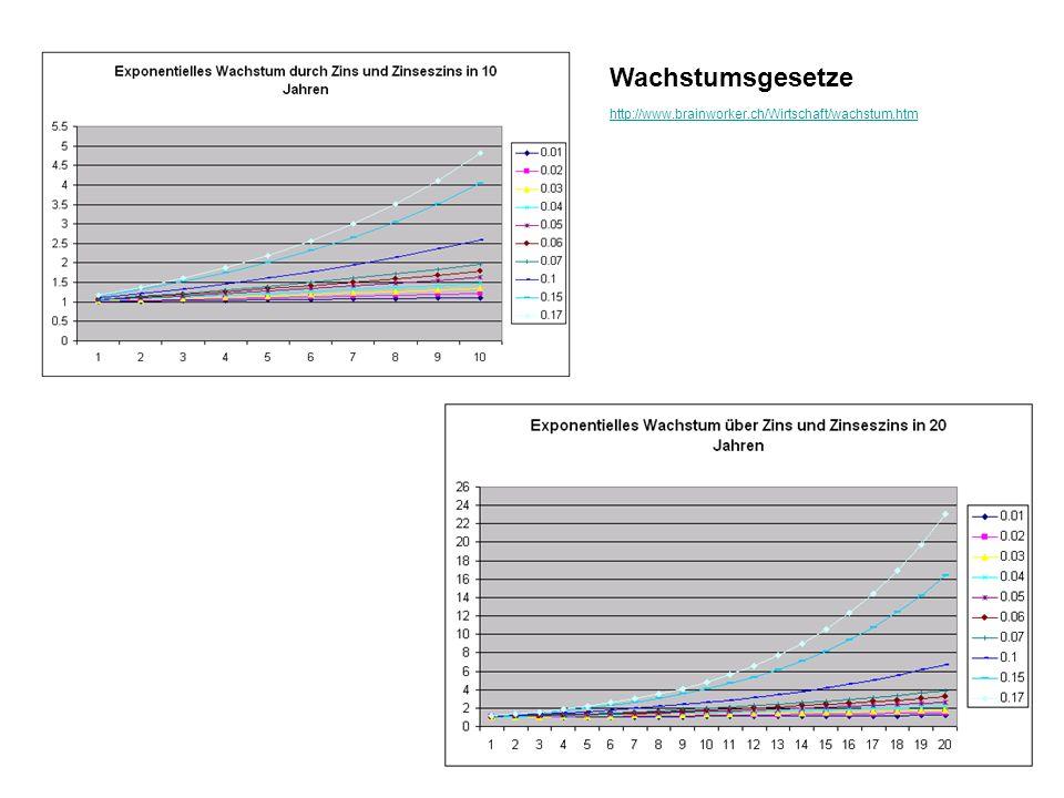 4 Wachstumsgesetze http://www.brainworker.ch/Wirtschaft/wachstum.htm