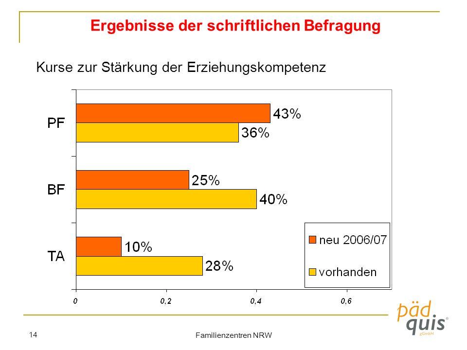 Familienzentren NRW 14 Kurse zur Stärkung der Erziehungskompetenz Ergebnisse der schriftlichen Befragung