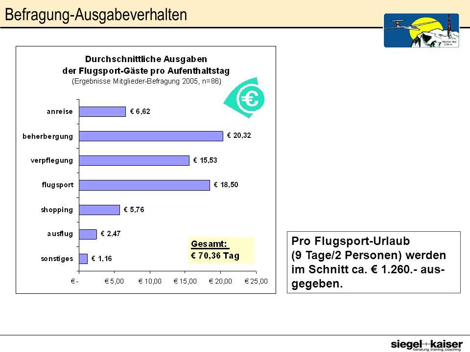 Befragung-Ausgabeverhalten Pro Flugsport-Urlaub (9 Tage/2 Personen) werden im Schnitt ca. 1.260.- aus- gegeben.