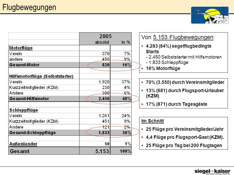 Von 5.153 Flugbewegungen: 4.283 (84%) segelflugbedingte Starts - 2.450 Selbststarter mit Hilfsmotoren - 1.833 Schleppflüge 16% Motorflüge 70% (3.550)