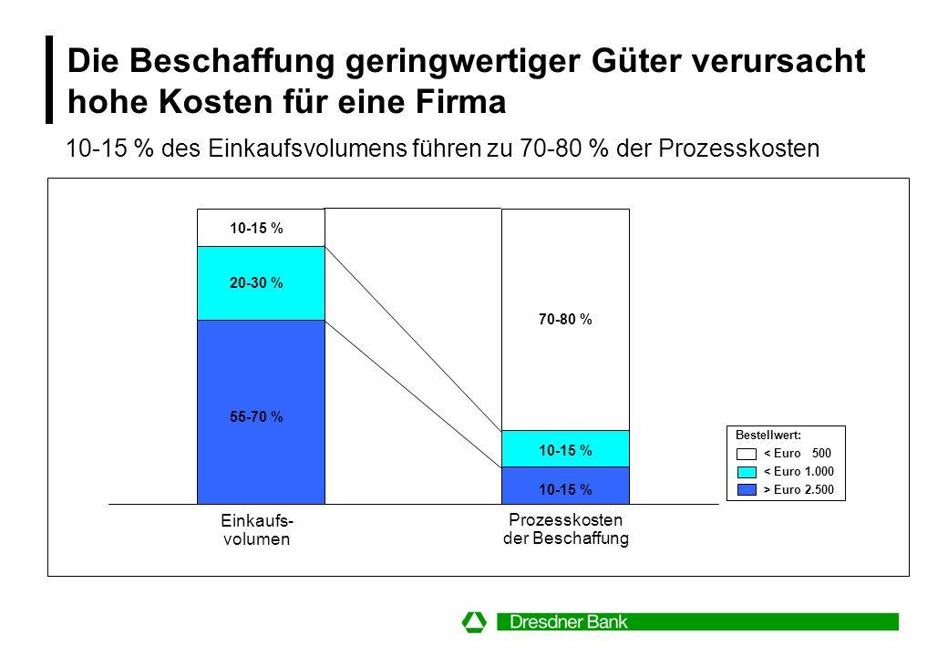 Die Beschaffung geringwertiger Güter verursacht hohe Kosten für eine Firma Einkaufs- volumen Prozesskosten der Beschaffung 10-15 % 20-30 % 55-70 % 70-80 % 10-15 % Bestellwert: < Euro 500 < Euro 1.000 > Euro 2.500 10-15 % des Einkaufsvolumens führen zu 70-80 % der Prozesskosten