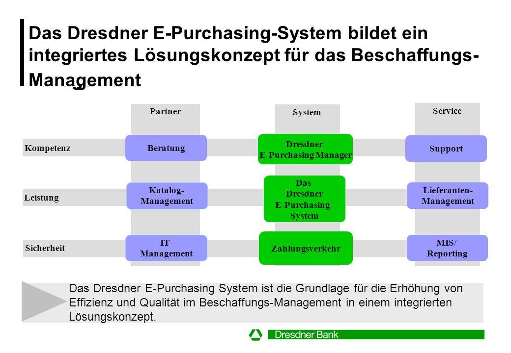 Die Lösung: Web-gestütztes Dresdner E- Purchasing-System mit integriertem Zahlungstool der Dresdner Purchasing Card Web-gestütztes Bestellsystem mit v