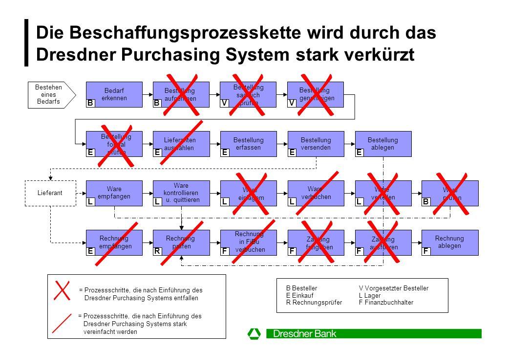 Das Dresdner E-Purchasing-System bildet ein integriertes Lösungskonzept für das Beschaffungs- Management Partner System Service Leistung Das Dresdner