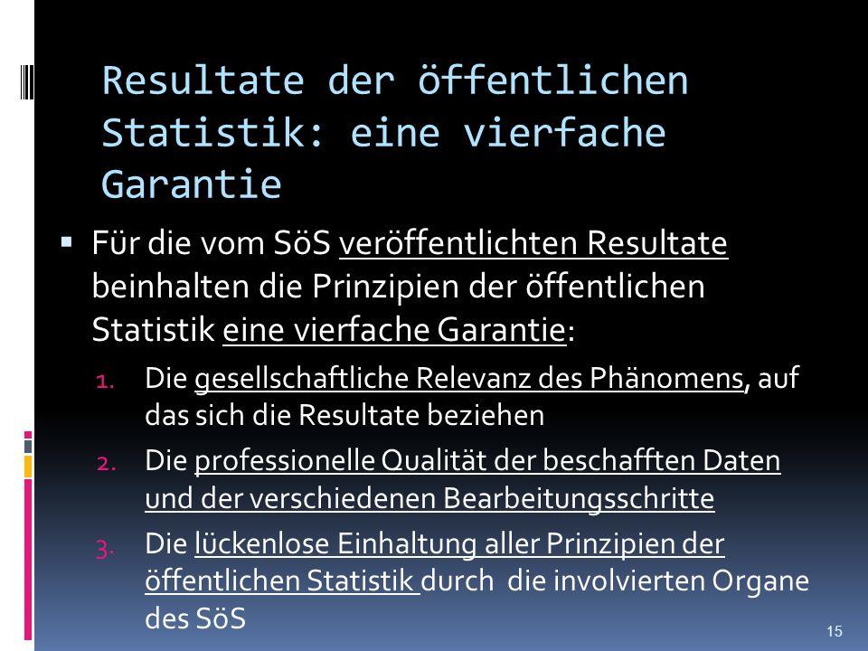 Resultate der öffentlichen Statistik: eine vierfache Garantie Für die vom SöS veröffentlichten Resultate beinhalten die Prinzipien der öffentlichen Statistik eine vierfache Garantie: 1.