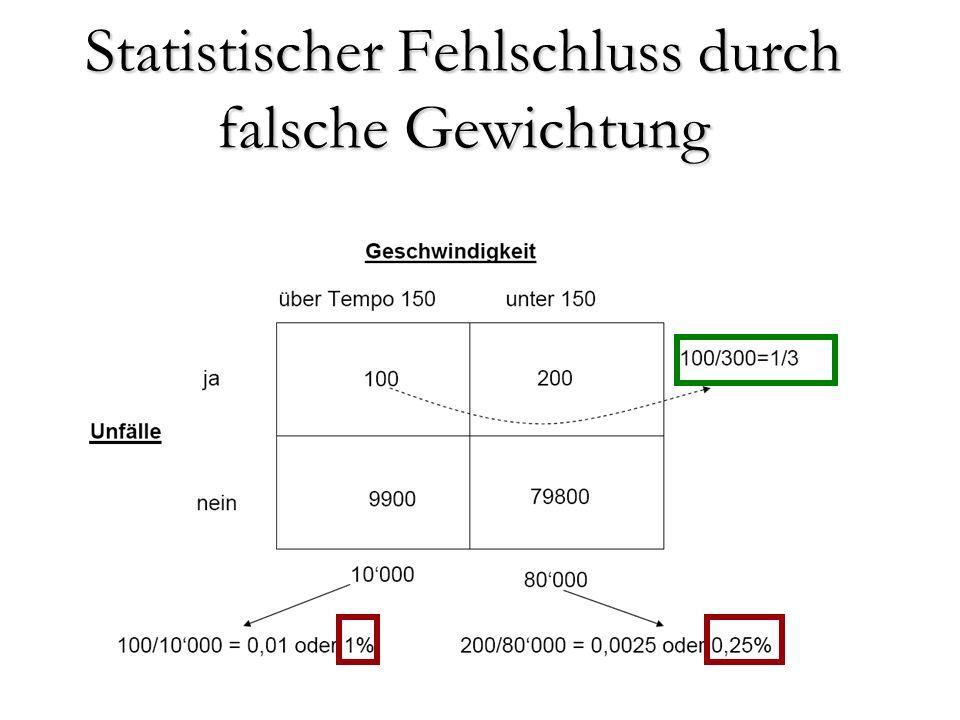 Statistischer Fehlschluss durch falsche Gewichtung