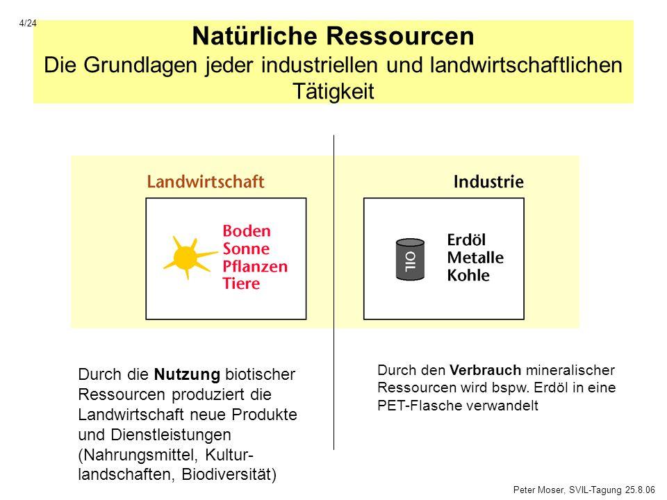 Natürliche Ressourcen Die Grundlagen jeder industriellen und landwirtschaftlichen Tätigkeit Durch die Nutzung biotischer Ressourcen produziert die Lan