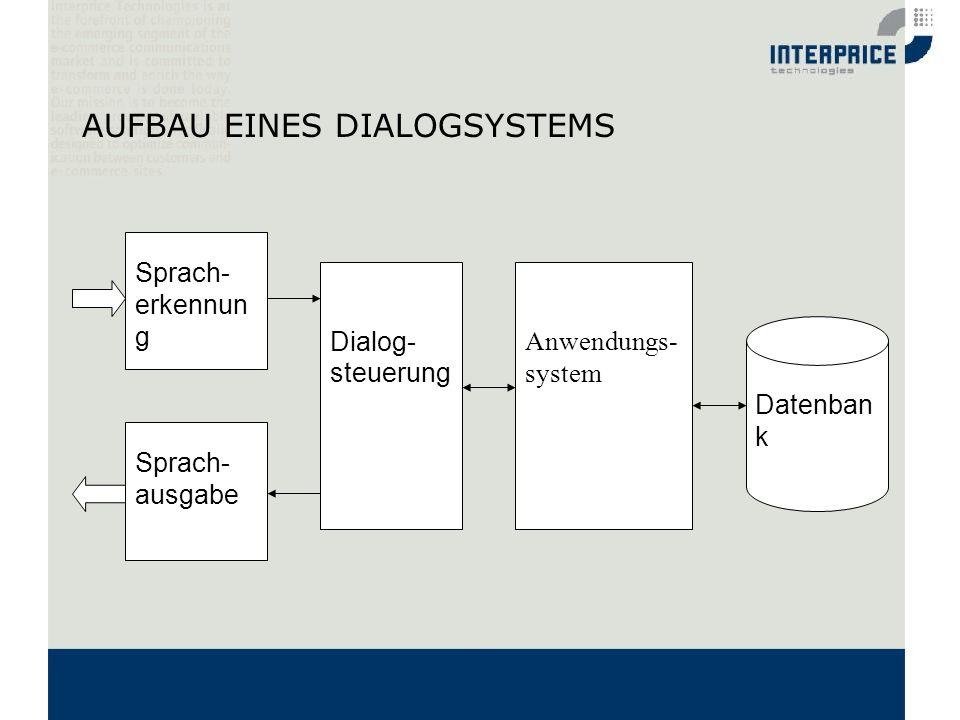 AUFBAU EINES DIALOGSYSTEMS Sprach- ausgabe Dialog- steuerung Anwendungs- system Datenban k Sprach- erkennun g