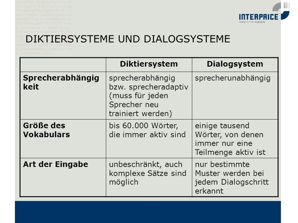 DIKTIERSYSTEME UND DIALOGSYSTEME DiktiersystemDialogsystem Sprecherabhängig keit sprecherabhängig bzw. sprecheradaptiv (muss für jeden Sprecher neu tr