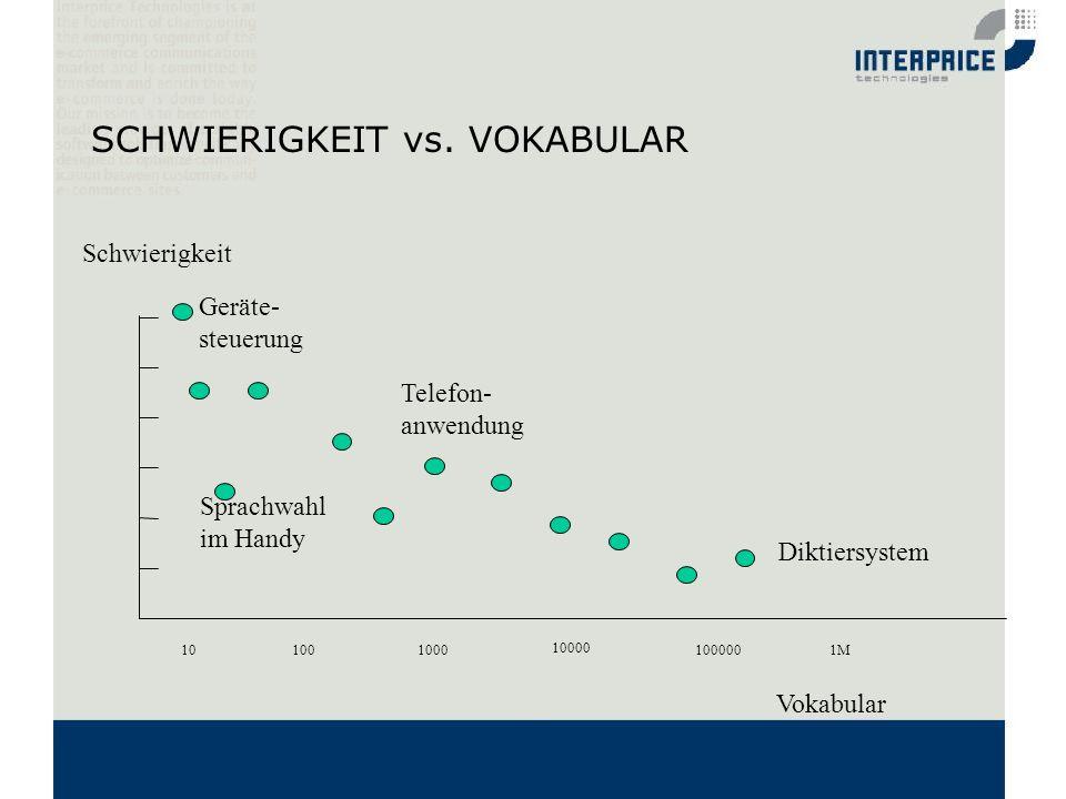 SCHWIERIGKEIT vs. VOKABULAR 101001000 10000 1000001M Telefon- anwendung Diktiersystem Schwierigkeit Geräte- steuerung Sprachwahl im Handy Vokabular