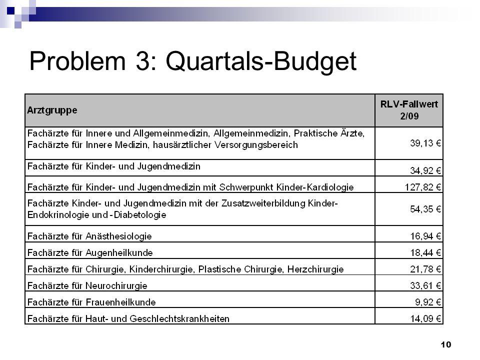 10 Problem 3: Quartals-Budget