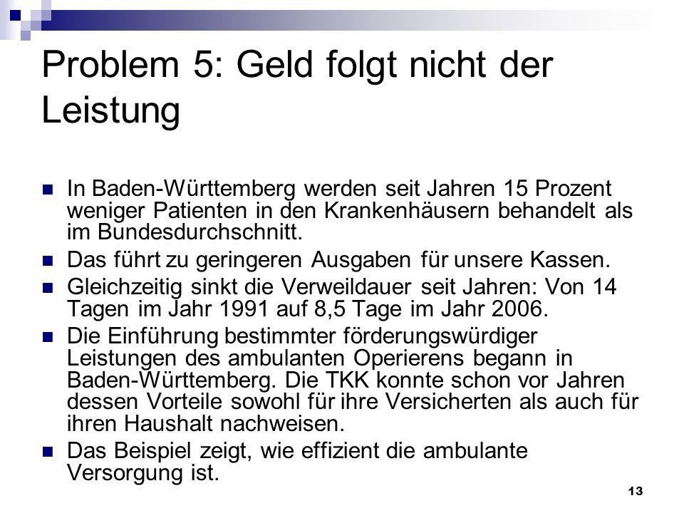 13 Problem 5: Geld folgt nicht der Leistung In Baden-Württemberg werden seit Jahren 15 Prozent weniger Patienten in den Krankenhäusern behandelt als i