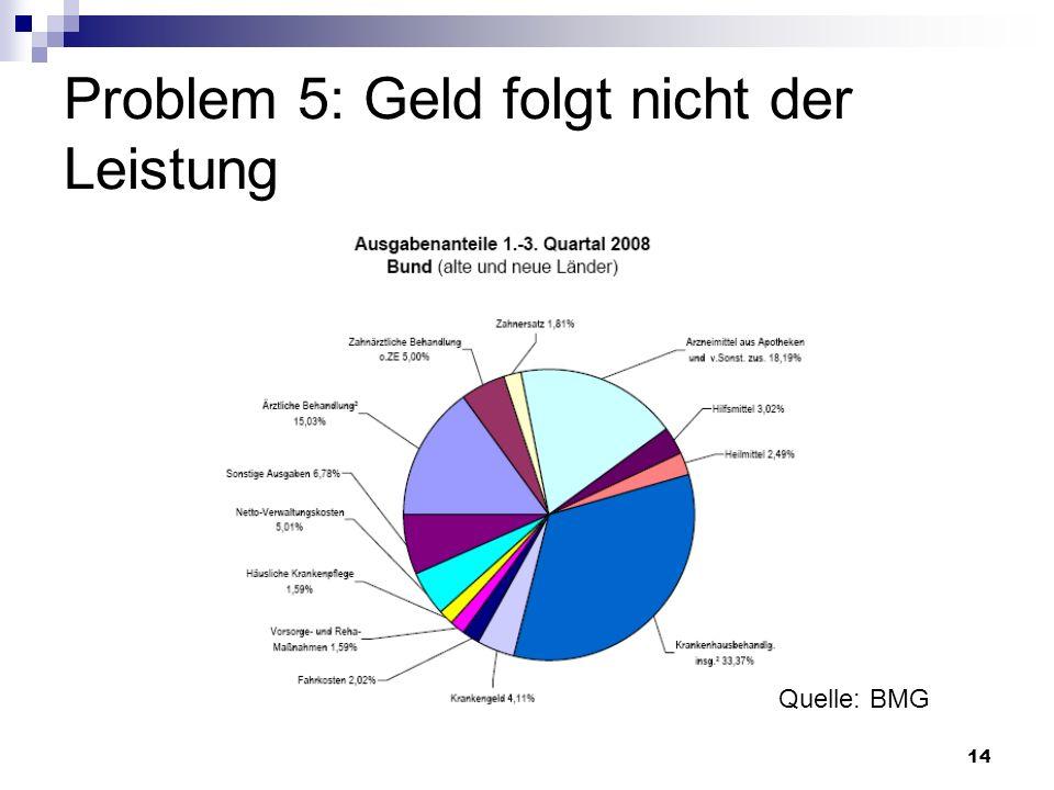 14 Problem 5: Geld folgt nicht der Leistung Quelle: BMG