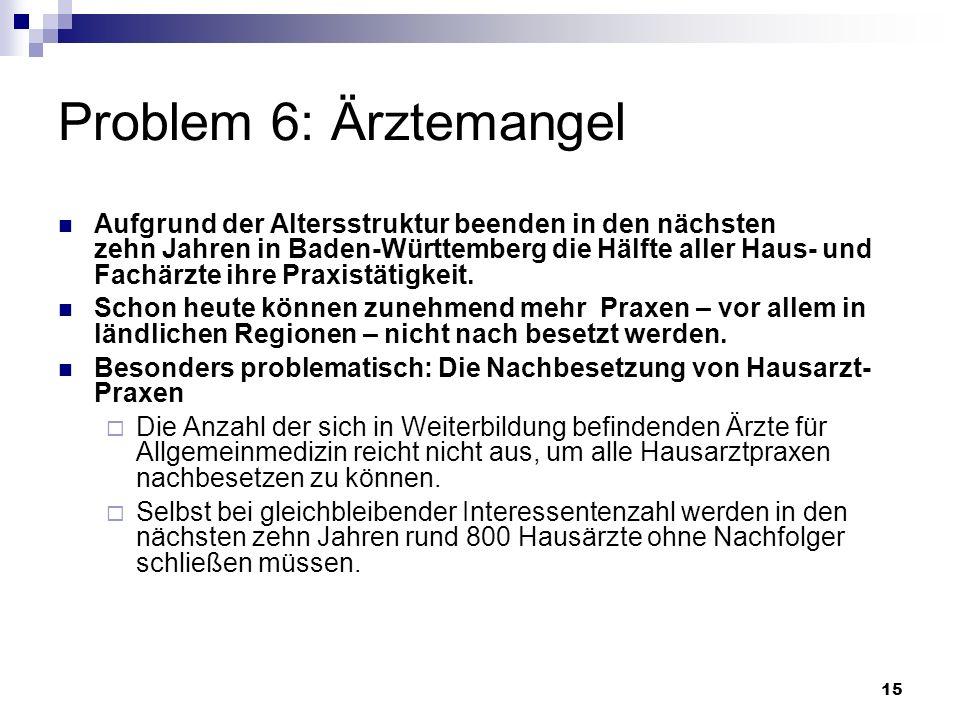 15 Problem 6: Ärztemangel Aufgrund der Altersstruktur beenden in den nächsten zehn Jahren in Baden-Württemberg die Hälfte aller Haus- und Fachärzte ih