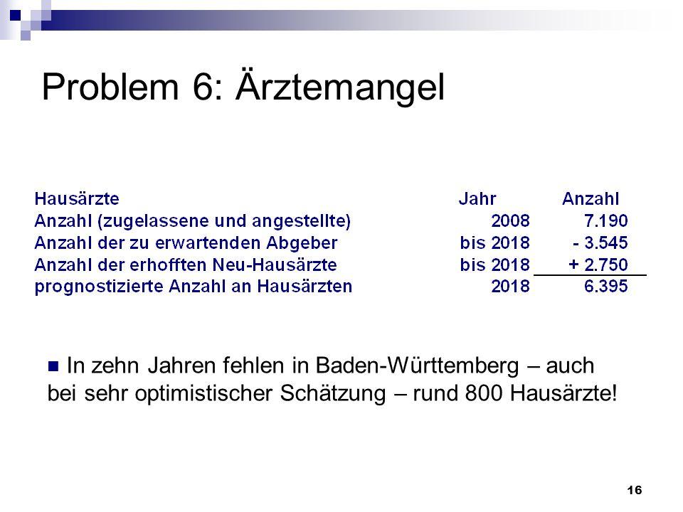 16 Problem 6: Ärztemangel In zehn Jahren fehlen in Baden-Württemberg – auch bei sehr optimistischer Schätzung – rund 800 Hausärzte!