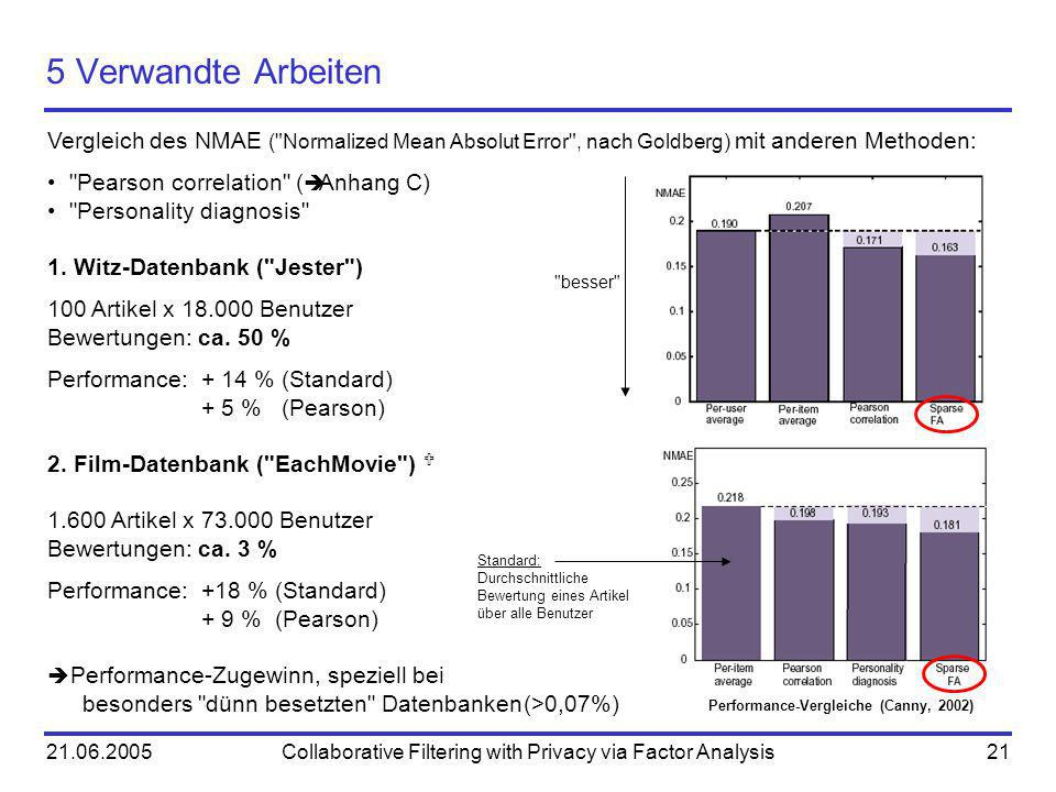 21.06.2005Collaborative Filtering with Privacy via Factor Analysis21 5 Verwandte Arbeiten Vergleich des NMAE ( Normalized Mean Absolut Error , nach Goldberg) mit anderen Methoden: Pearson correlation ( Anhang C) Personality diagnosis 1.