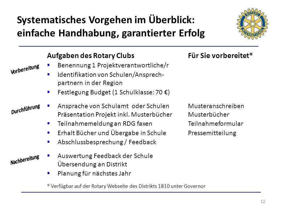 12 Aufgaben des Rotary ClubsFür Sie vorbereitet* Benennung 1 Projektverantwortliche/r Identifikation von Schulen/Ansprech- partnern in der Region Fest