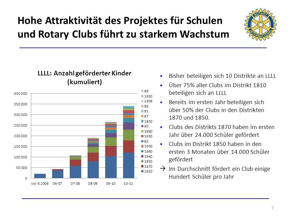 Hohe Attraktivität des Projektes für Schulen und Rotary Clubs führt zu starkem Wachstum 7 Bisher beteiligen sich 10 Distrikte an LLLL Über 75% aller C