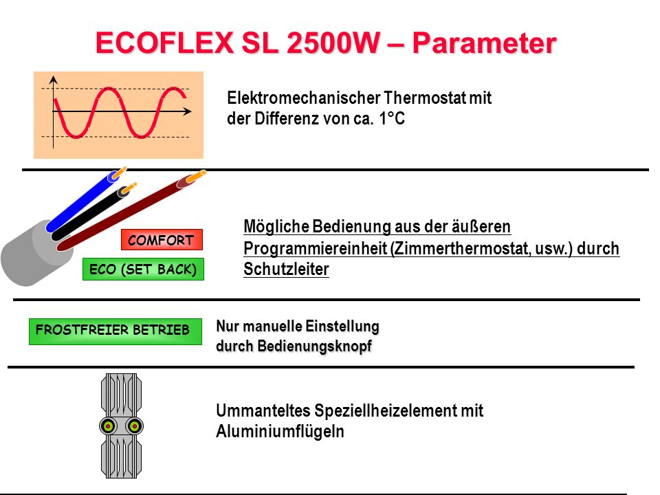 ECOFLEX SL 2500W – Parameter Elektromechanischer Thermostat mit der Differenz von ca.