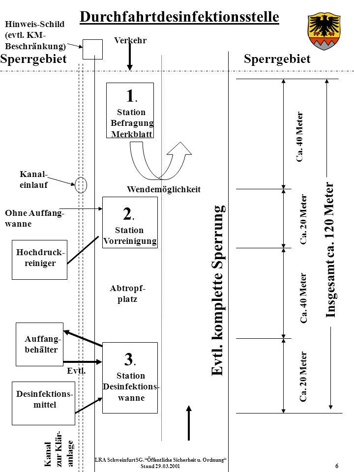 Aufgaben /Personal / Ausstattung der Durchfahrtdesinfektionsstelle 7 LRA SchweinfurtSG.Öffentliche Sicherheit u.