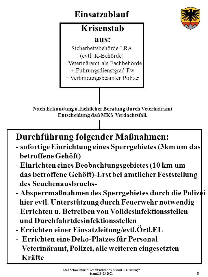 Einsatzablauf Krisenstab aus: Sicherheitsbehörde LRA (evtl. K-Behörde) + Veterinäramt als Fachbehörde + Führungsdienstgrad Fw + Verbindungsbeamter Pol