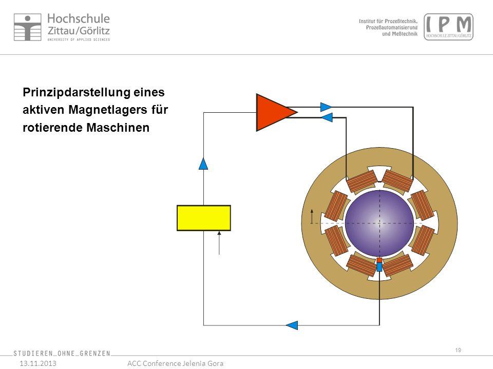 19 13.11.2013ACC Conference Jelenia Gora Prinzipdarstellung eines aktiven Magnetlagers für rotierende Maschinen