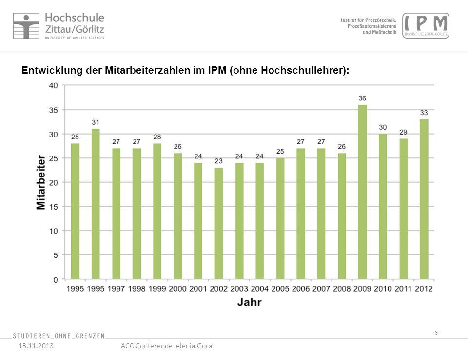 Entwicklung der Mitarbeiterzahlen im IPM (ohne Hochschullehrer): 6 13.11.2013ACC Conference Jelenia Gora