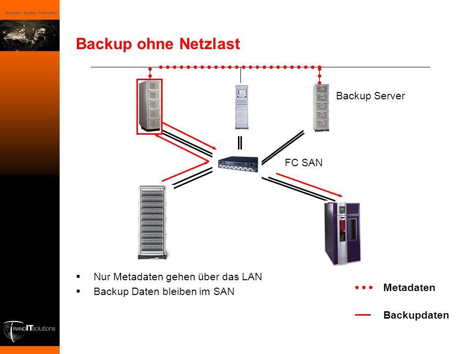 Smarter. Faster. Friendlier. Backup ohne Netzlast Nur Metadaten gehen über das LAN Backup Daten bleiben im SAN FC SAN Backup Server Metadaten Backupda