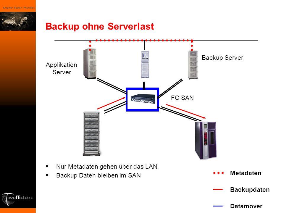 Smarter. Faster. Friendlier. Backup ohne Serverlast Nur Metadaten gehen über das LAN Backup Daten bleiben im SAN FC SAN Backup Server Metadaten Backup