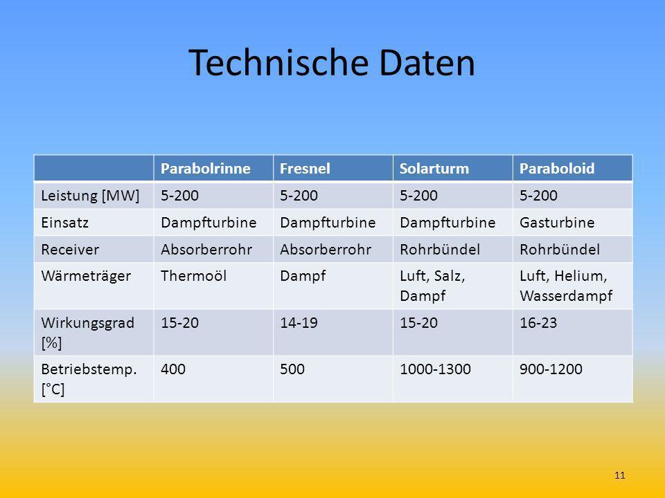 Technische Daten ParabolrinneFresnelSolarturmParaboloid Leistung [MW]5-200 EinsatzDampfturbine Gasturbine ReceiverAbsorberrohr Rohrbündel WärmeträgerT