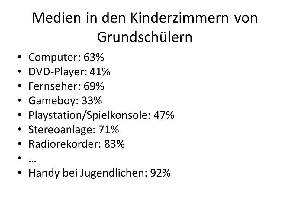 Medien in den Kinderzimmern von Grundschülern Computer: 63% DVD-Player: 41% Fernseher: 69% Gameboy: 33% Playstation/Spielkonsole: 47% Stereoanlage: 71% Radiorekorder: 83% … Handy bei Jugendlichen: 92%