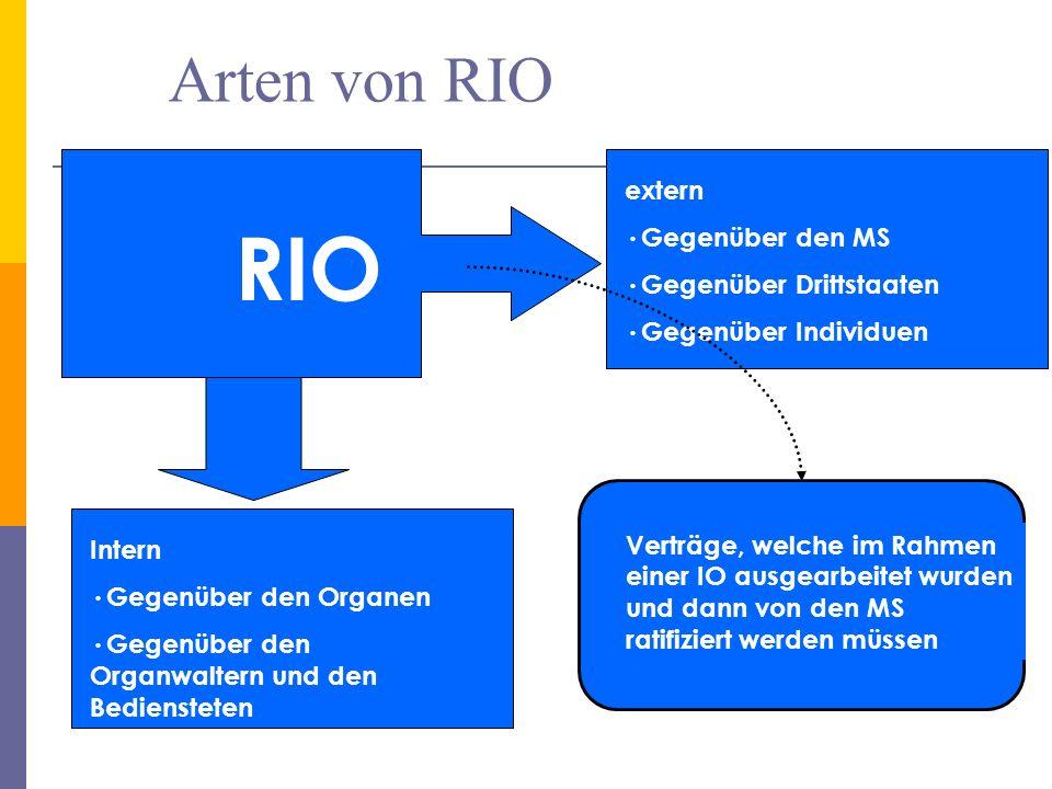 Arten von RIO 15 RIO Intern Gegenüber den Organen Gegenüber den Organwaltern und den Bediensteten extern Gegenüber den MS Gegenüber Drittstaaten Gegenüber Individuen Verträge, welche im Rahmen einer IO ausgearbeitet wurden und dann von den MS ratifiziert werden müssen