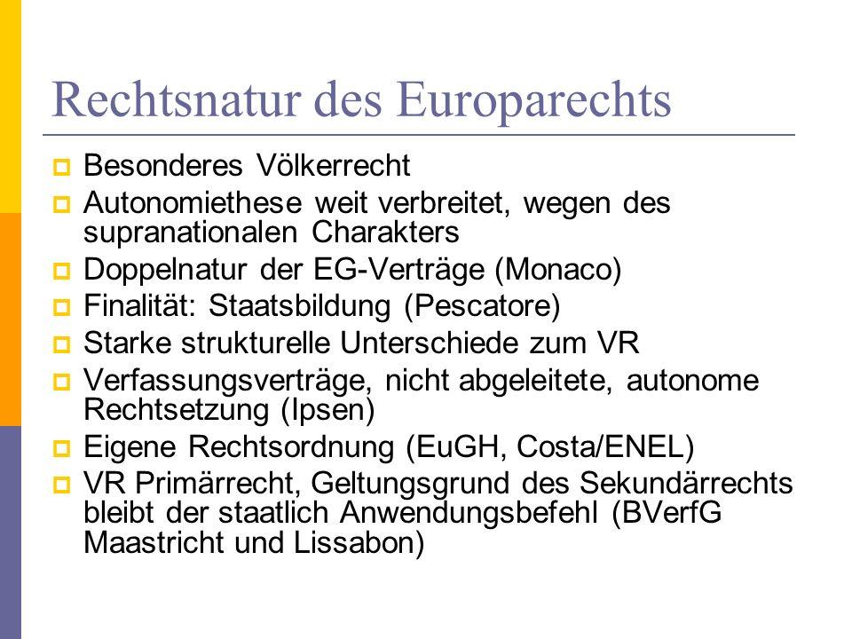 Rechtsnatur des Europarechts Besonderes Völkerrecht Autonomiethese weit verbreitet, wegen des supranationalen Charakters Doppelnatur der EG-Verträge (Monaco) Finalität: Staatsbildung (Pescatore) Starke strukturelle Unterschiede zum VR Verfassungsverträge, nicht abgeleitete, autonome Rechtsetzung (Ipsen) Eigene Rechtsordnung (EuGH, Costa/ENEL) VR Primärrecht, Geltungsgrund des Sekundärrechts bleibt der staatlich Anwendungsbefehl (BVerfG Maastricht und Lissabon)