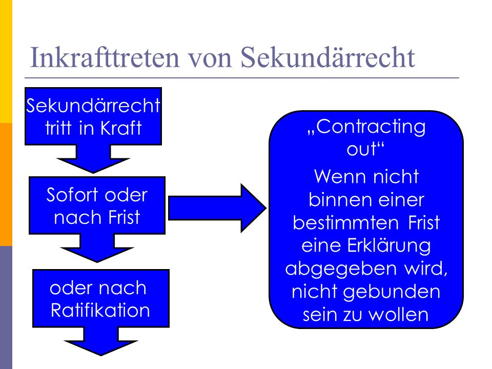 Inkrafttreten von Sekundärrecht ©Prof.Dr.Werner Meng, Europa - Institut, University of Saarbruecken, Germany60 Sekundärrecht tritt in Kraft Sofort ode