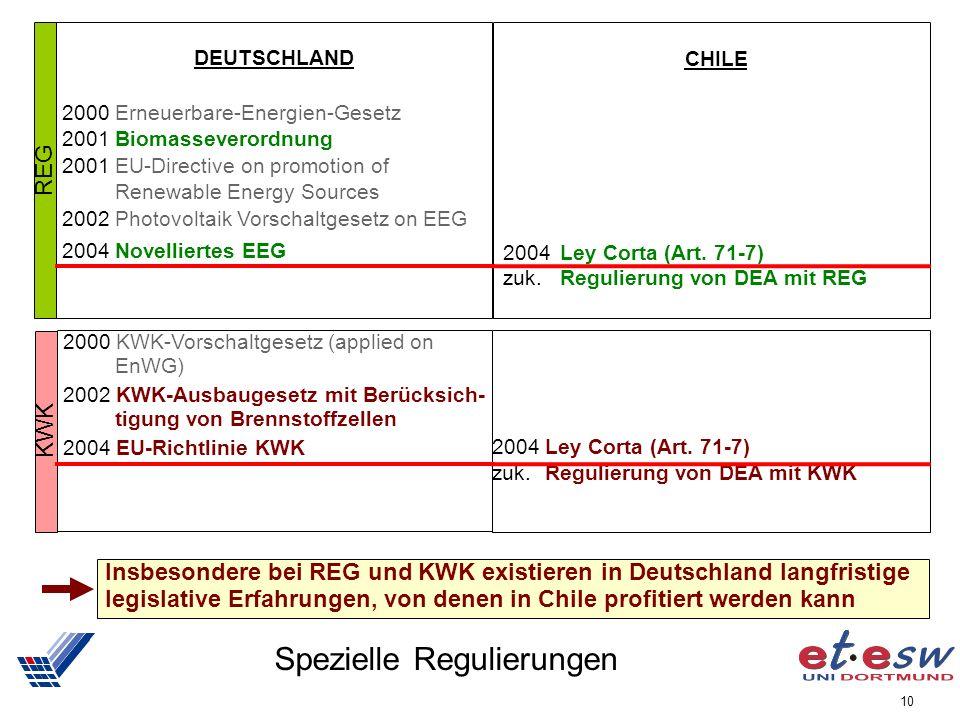 10 Spezielle Regulierungen REG DEUTSCHLAND 2000 Erneuerbare-Energien-Gesetz 2001 Biomasseverordnung 2001 EU-Directive on promotion of Renewable Energy Sources 2002 Photovoltaik Vorschaltgesetz on EEG 2004 Novelliertes EEG CHILE 2004 Ley Corta (Art.