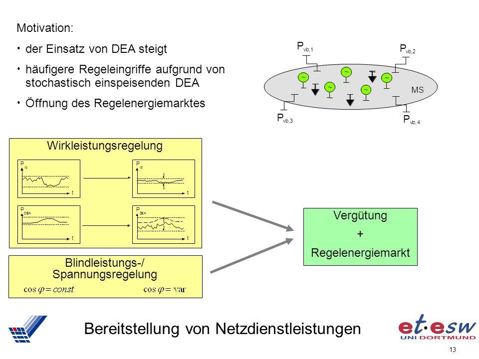13 Bereitstellung von Netzdienstleistungen ~ ~ ~ ~ ~ M S P v b, 1 P v b, 4 P v b, 3 P v b, 2 Blindleistungs-/ Spannungsregelung Wirkleistungsregelung t P D EA t P v b t P DEA t P v b Motivation: der Einsatz von DEA steigt häufigere Regeleingriffe aufgrund von stochastisch einspeisenden DEA Öffnung des Regelenergiemarktes Vergütung + Regelenergiemarkt