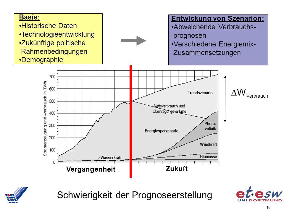 16 Schwierigkeit der Prognoseerstellung Vergangenheit Zukuft Basis: Historische Daten Technologieentwicklung Zukünftige politische Rahmenbedingungen D