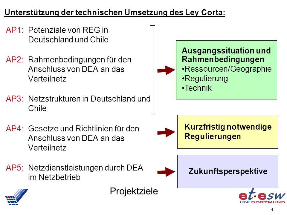 4 Projektziele AP1:Potenziale von REG in Deutschland und Chile AP2:Rahmenbedingungen für den Anschluss von DEA an das Verteilnetz AP3:Netzstrukturen in Deutschland und Chile AP4:Gesetze und Richtlinien für den Anschluss von DEA an das Verteilnetz AP5:Netzdienstleistungen durch DEA im Netzbetrieb Ausgangssituation und Rahmenbedingungen Ressourcen/Geographie Regulierung Technik Kurzfristig notwendige Regulierungen Zukunftsperspektive Unterstützung der technischen Umsetzung des Ley Corta: