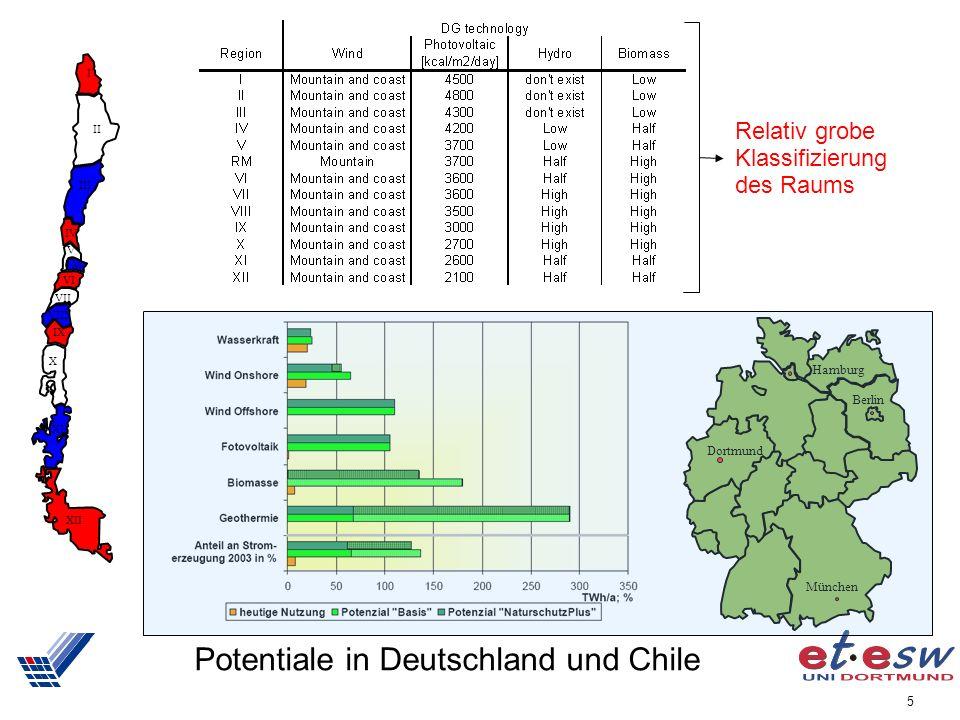 5 Potentiale in Deutschland und Chile I II III IV V M VI VII VIII IX X XI XII Dortmund Berlin Hamburg München Relativ grobe Klassifizierung des Raums