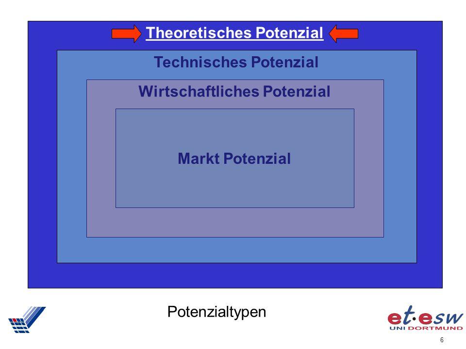 6 Potenzialtypen Theoretisches Potenzial Technisches Potenzial Wirtschaftliches Potenzial Markt Potenzial