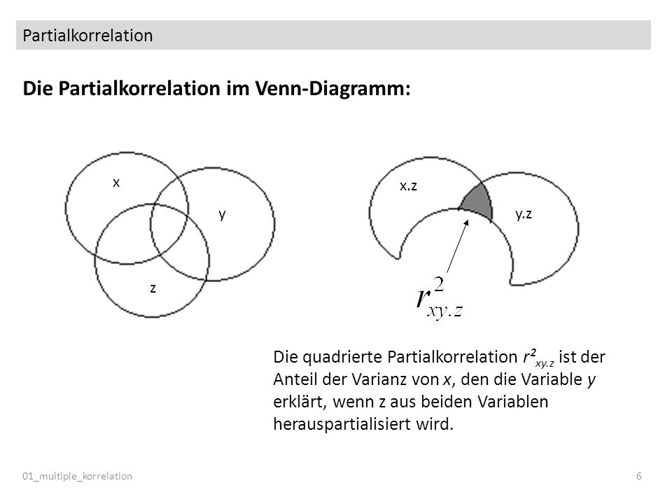 Partialkorrelation 01_multiple_korrelation6 Die Partialkorrelation im Venn-Diagramm: y x z y.z x.z Die quadrierte Partialkorrelation r² xy.z ist der A