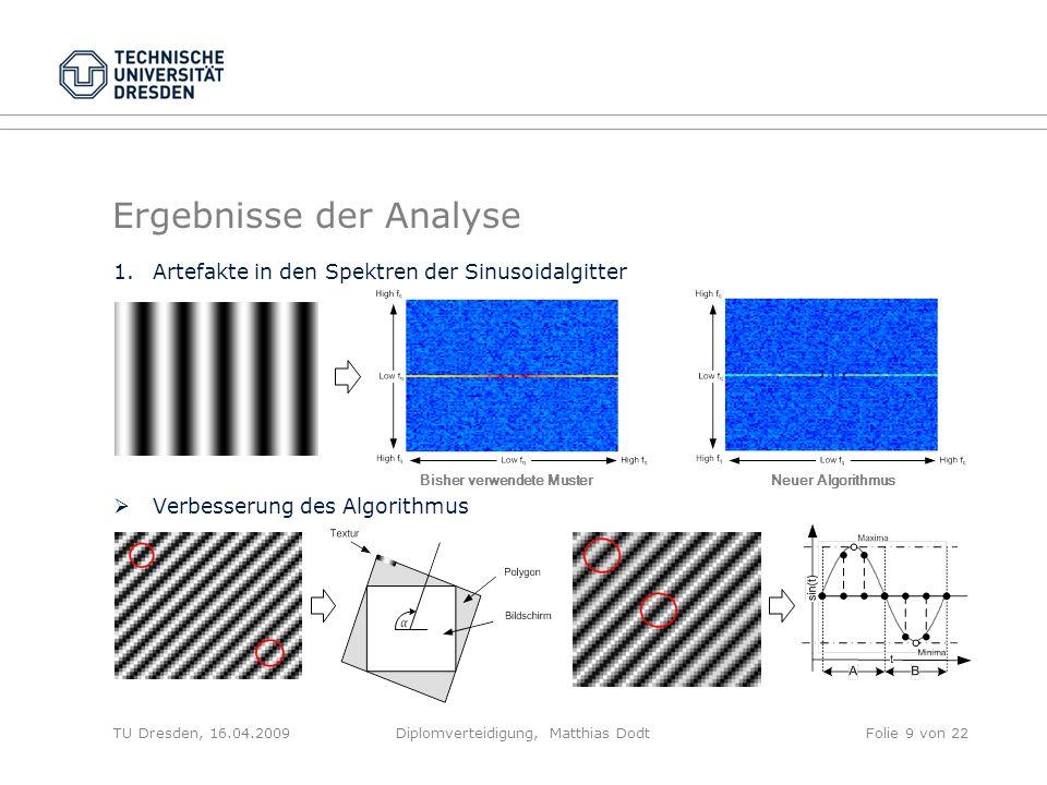 Ergebnisse der Analyse 1.Artefakte in den Spektren der Sinusoidalgitter Verbesserung des Algorithmus TU Dresden, 16.04.2009Diplomverteidigung, Matthia