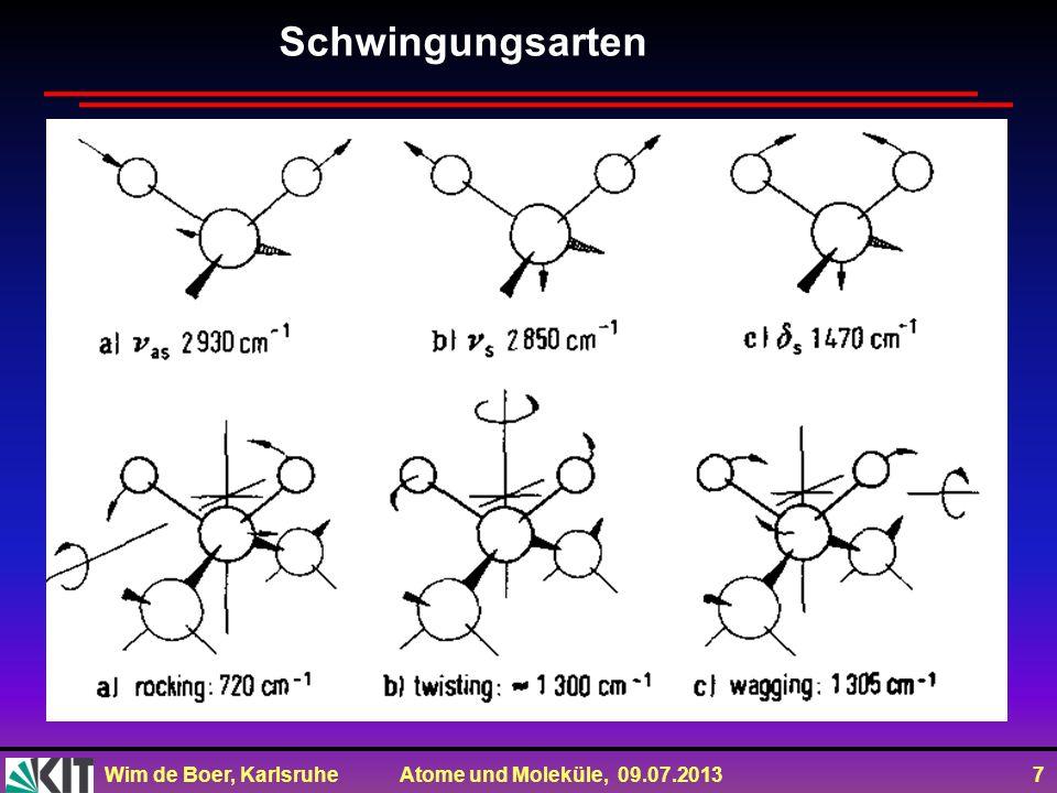Wim de Boer, Karlsruhe Atome und Moleküle, 09.07.2013 7 Schwingungsarten