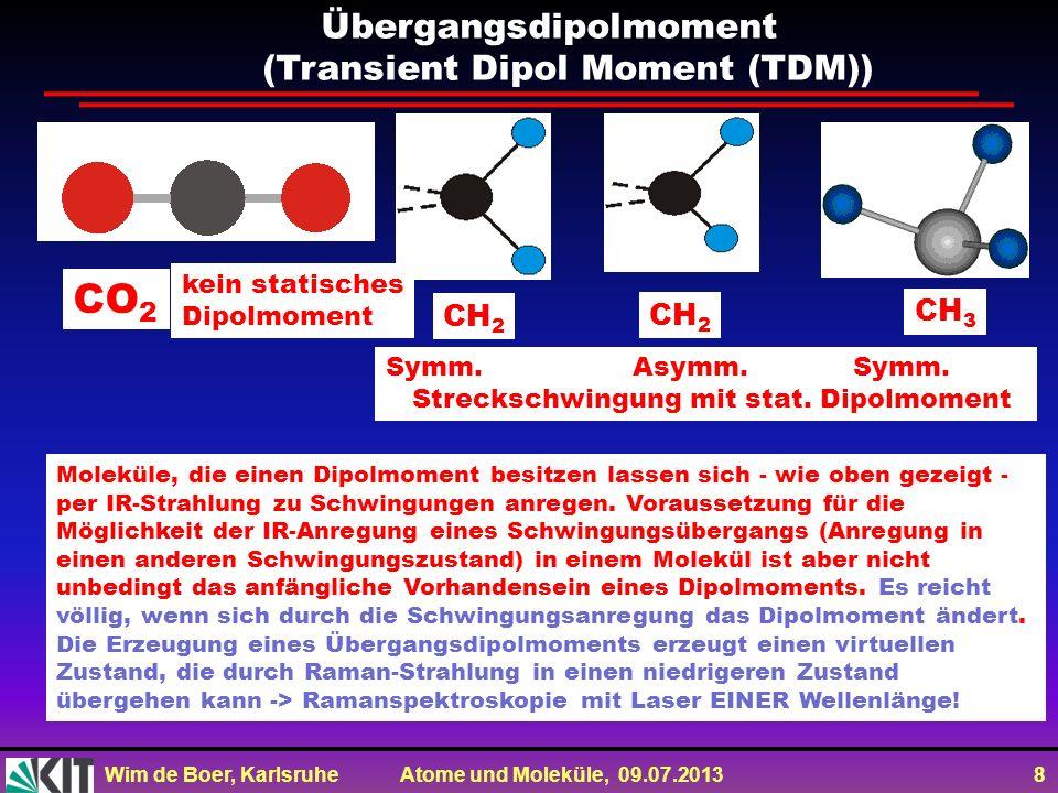 Wim de Boer, Karlsruhe Atome und Moleküle, 09.07.2013 8 Moleküle, die einen Dipolmoment besitzen lassen sich - wie oben gezeigt - per IR-Strahlung zu