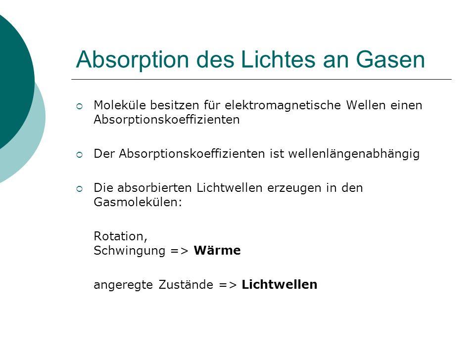 Absorption des Lichtes an Gasen Moleküle besitzen für elektromagnetische Wellen einen Absorptionskoeffizienten Der Absorptionskoeffizienten ist wellen