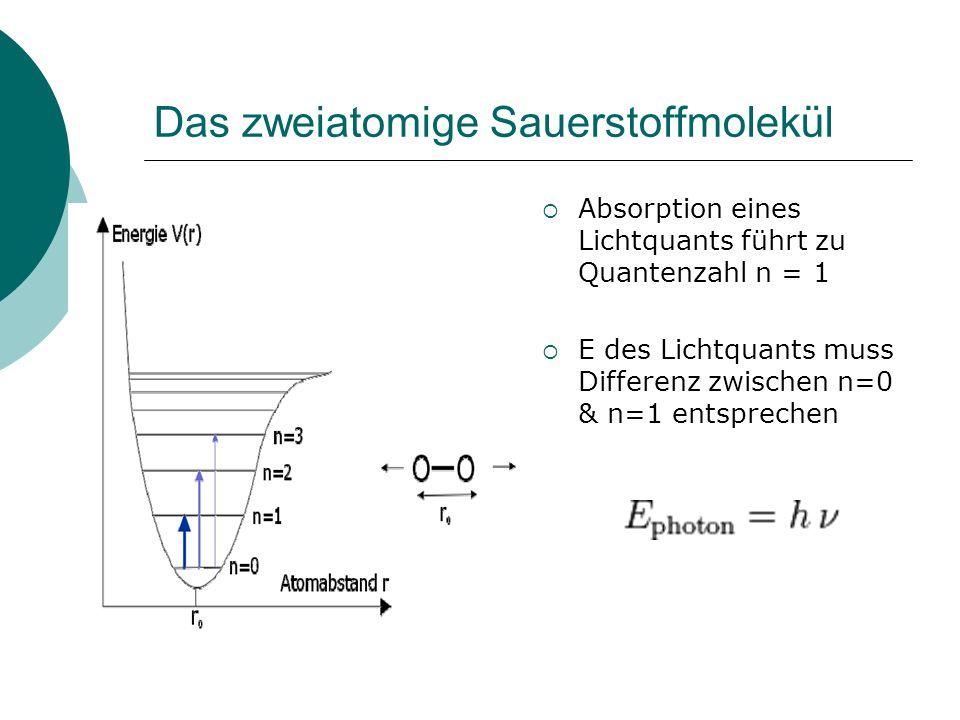 Das zweiatomige Sauerstoffmolekül Absorption eines Lichtquants führt zu Quantenzahl n = 1 E des Lichtquants muss Differenz zwischen n=0 & n=1 entsprec