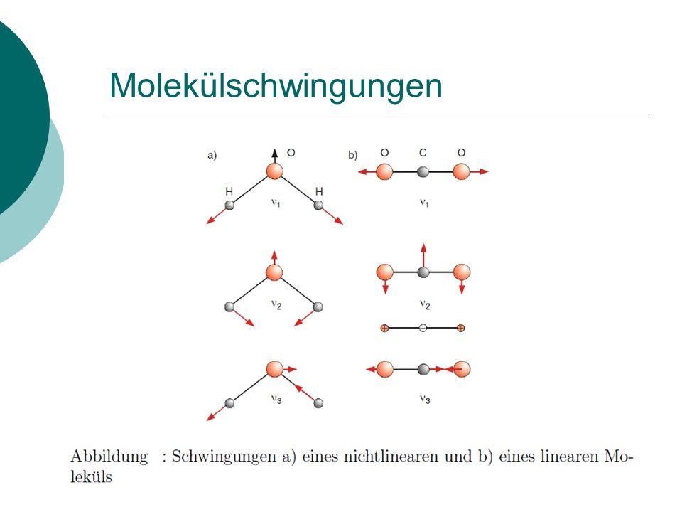 Molekülschwingungen