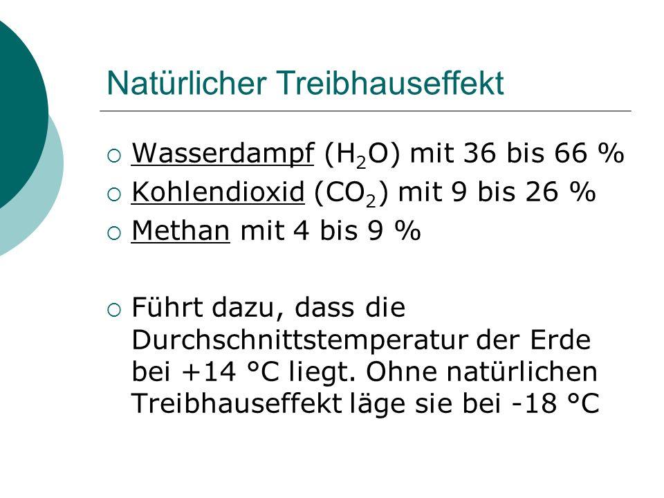 Natürlicher Treibhauseffekt Wasserdampf (H 2 O) mit 36 bis 66 % Kohlendioxid (CO 2 ) mit 9 bis 26 % Methan mit 4 bis 9 % Führt dazu, dass die Durchsch