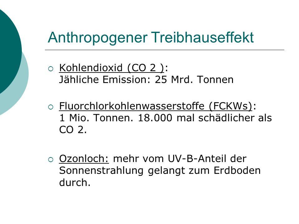 Anthropogener Treibhauseffekt Kohlendioxid (CO 2 ): Jähliche Emission: 25 Mrd. Tonnen Fluorchlorkohlenwasserstoffe (FCKWs): 1 Mio. Tonnen. 18.000 mal