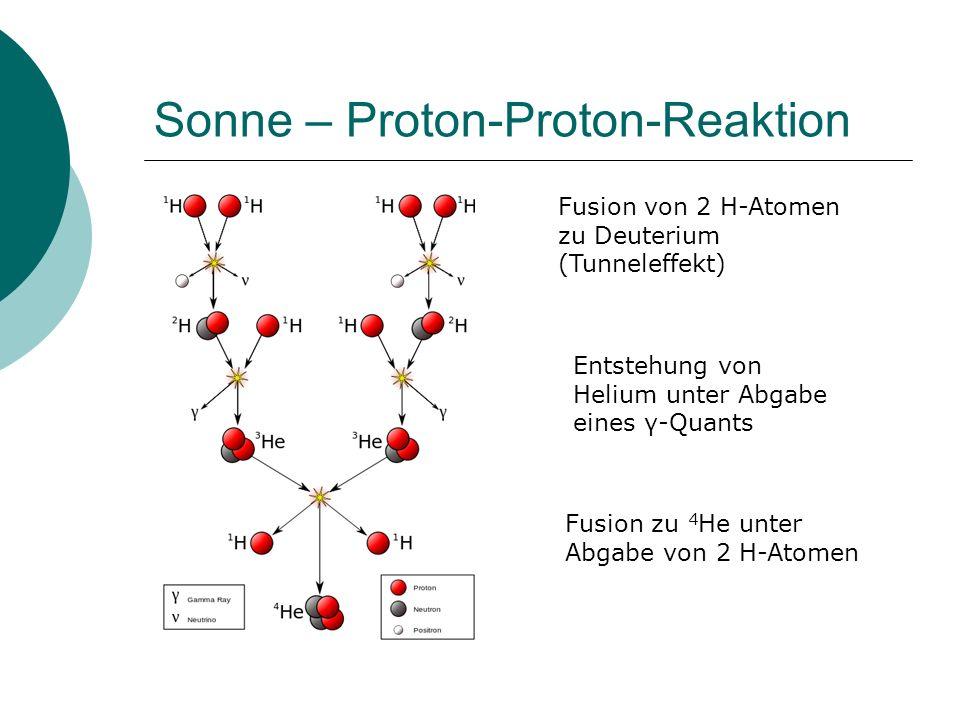 Sonne – Proton-Proton-Reaktion Fusion von 2 H-Atomen zu Deuterium (Tunneleffekt) Entstehung von Helium unter Abgabe eines γ-Quants Fusion zu 4 He unte